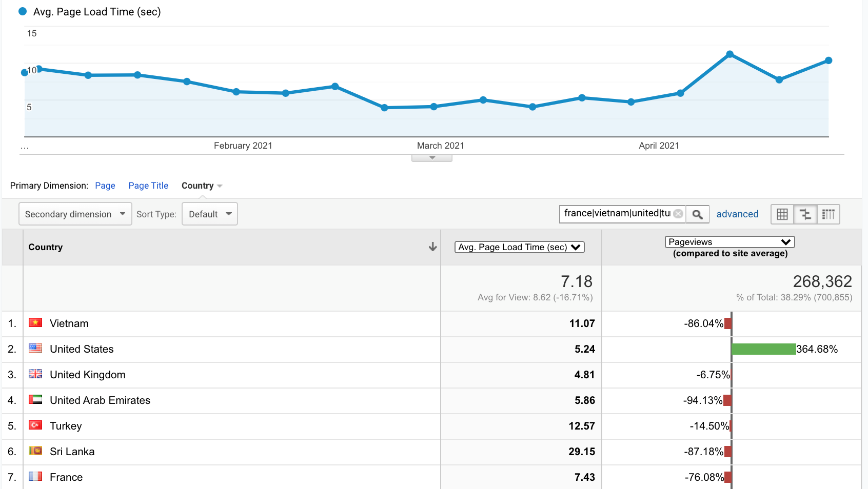 Avg Page Load Time data from Google Analytics